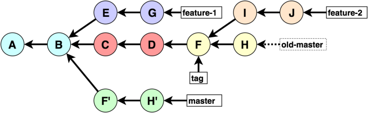 learning-git (2)